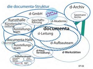 Konzept der baulichen Entwicklung des Standortes dock4